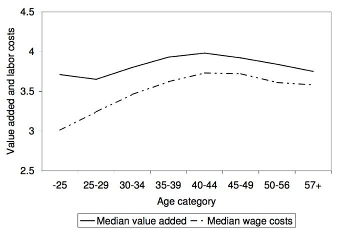 Figuur 2: productiviteit en salaris per leeftijd